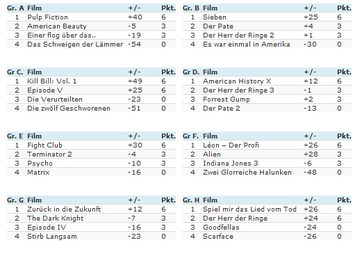 filmfutter-wm-tabelle
